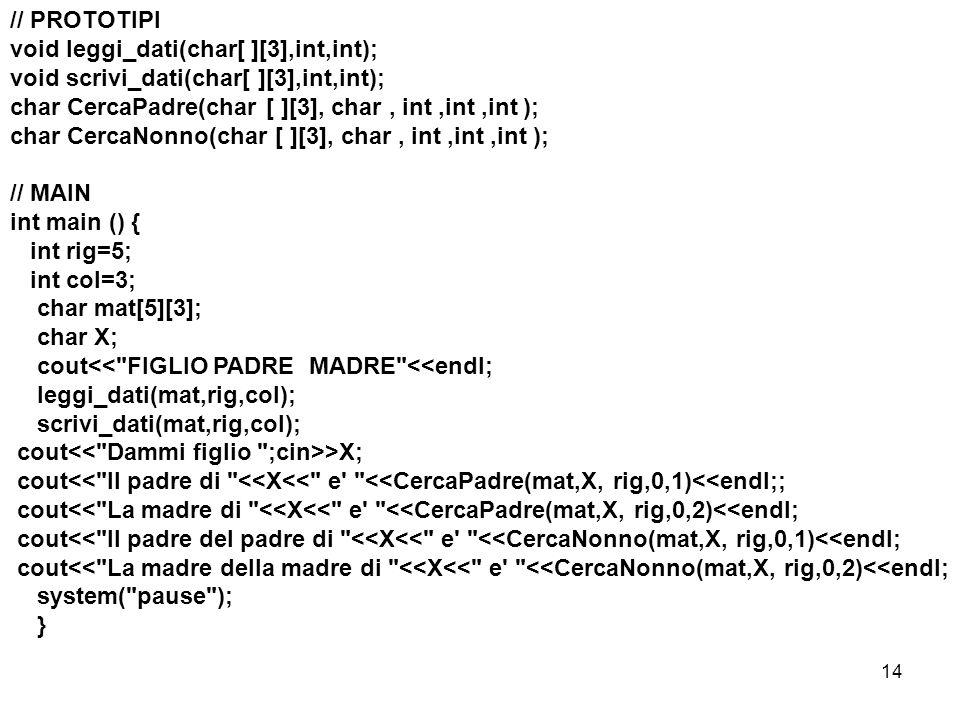 // PROTOTIPI void leggi_dati(char[ ][3],int,int); void scrivi_dati(char[ ][3],int,int); char CercaPadre(char [ ][3], char , int ,int ,int );